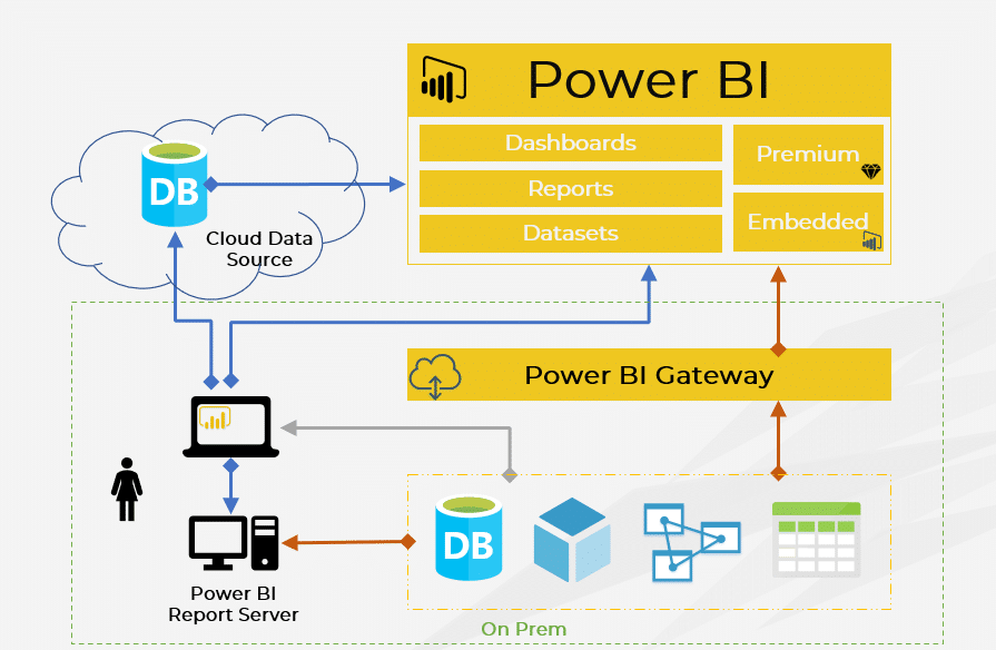 Power BI architecture and security: What you need to know OLD   Sanath Thanihinge
